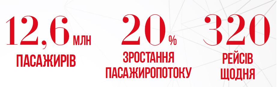 infographics Boryspil