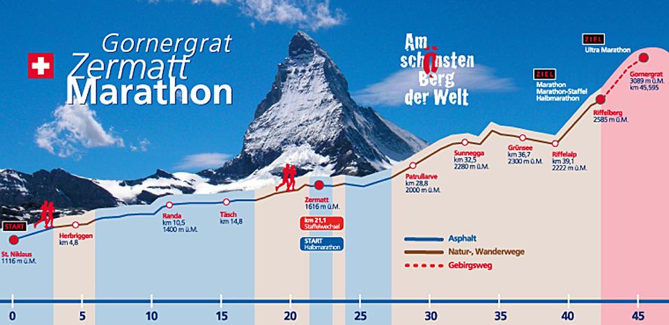 марафон в Швейцарії Zermatt Marathon-Staffel läuft